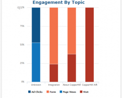 Engagement By Topic